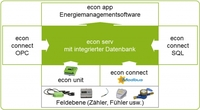 Energie Controlling System