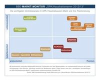 GPK/Haushaltswaren: Positive Vorzeichen für das Branchenjahr 2013