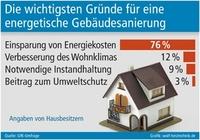 Energetische Gebäudesanierung: