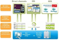 All-in-One Channel Manager für Hotels