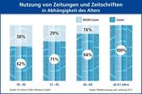 Dr. Schulz PR: Wissenschaftliche Studie zur Mediennutzung - Abonnierst Du noch oder klickst Du schon?