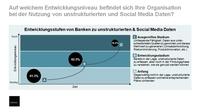 Neue Studie: Europas Banken wissen mit Social Media noch nichts anzufangen
