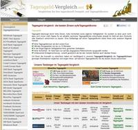 Tagesgeld-Vergleich.net stellt neue Tagesgeld Top 5 vor