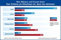 Dr. Schulz PR: Wissenschaftliche Studie belegt - Harte Fakten für Männer, seichte Themen für Frauen