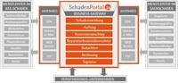 BPM-Experte SoftProject und Innovation Group beschließen Partnerschaft