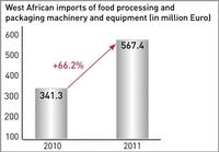 Ghana: ökonomisches Drehkreuz für Westafrika
