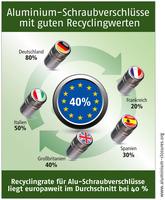 Aluminium-Schraubverschlüsse mit guten Recyclingwerten