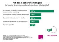 TNS Infratest-Studie 2013: Fachkräftemangel gewinnt laut HR-Managern an Brisanz