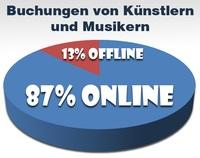 Umfrage: Künstler und Musiker werden fast ausschließlich über das Internet gebucht