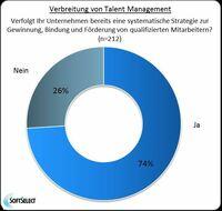 """""""HR Trend Report 2013"""" von Haufe und SoftSelect:"""