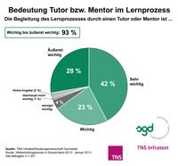 TNS Infratest-Studie 2013: Lern-Coaching ist ein wichtiger Erfolgsfaktor beim Wissenserwerb