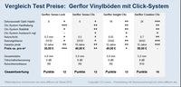 Europäischer Bodenbelags-Markt verändert sich durch neue Vinylböden