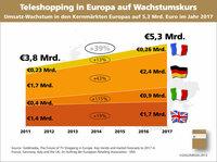 Teleshopping in Europa weiter auf Wachstumskurs. Studie veröffentlicht