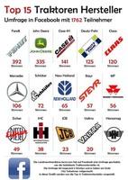 Die beliebtesten Traktorenhersteller in Deutschland