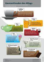 Genussmittelkonsum in Deutschland