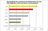 Kfz-Fuhrparks: VW und Ford verlieren und siegen