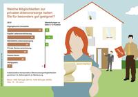 """""""Flucht in Sachwerte keine Strategie für die Altersvorsorge"""" ERGO Verbraucherinformation"""
