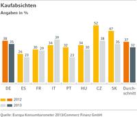 (Studie) Rückläufige Kaufabsichten für (Elektro-)Haushaltsgeräte in Europa