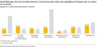 (Studie) Europäer an Miete für Sport- und Freizeitausrüstung interessiert