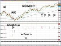 """""""100% Börsengewinner"""" durch simulationsgeprüfte Börse-Indikatoren"""
