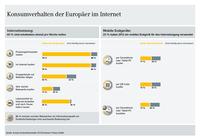 Europäische Studie: Internet und mobile Endgeräte verändern den Konsum