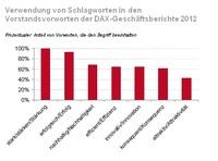 """""""Stark"""",  """"erfolgreich"""", """"nachhaltig"""" - die beliebtesten Adjektive der Dax-Chefs in den Geschäftsberichten 2012"""