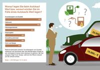 """""""Wer vorausschauend fährt, spart bares Geld"""" ERGO Verbraucherinformation"""
