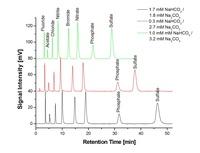 Chromatographie-Säulen von Hamilton