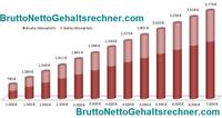Der Brutto Netto Gehaltsrechner für 2012, 2013 & 2014