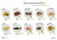 Die 10 beliebtesten (Bio-) Lebensmittel der Deutschen