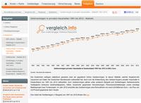 Geldvermögen: Die Deutschen sind so reich wie nie zuvor