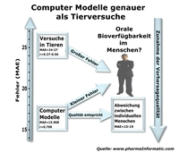 Pharma-Forschung: Computermodelle genauer als Tierversuche