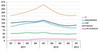 Steigender Bedarf an Spezialisten im ersten Quartal 2013