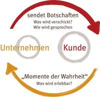 """Touchpoint-Management: """"Erlebnistage""""-Konzept von UnternehmenKunde ausgezeichnet"""