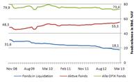 Offene Immobilien-Publikumsfonds: Marktwachstum trotz Fondsliquidationen