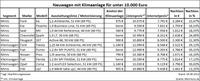 Hitzefrei für Neuwagen: 11 günstige Modelle mit Klimaanlage unter 10.000
