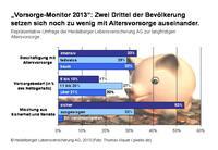 """""""Vorsorge-Monitor 2013"""": Bedürfnis nach Sicherheit bei der Geldanlage sinkt"""