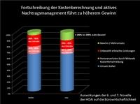 """Erfolgreiche wiko-Veranstaltungsreihe """"Nachtragsmanagement"""" bestätigt dramatischen Branchentrend:"""