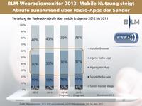 2.851 Webradios  in Deutschland - schon jeder vierte Abruf über mobile Geräte