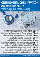 Gesundheitliche Situation am Arbeitsplatz