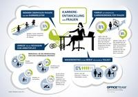 OfficeTeam-Studie zur Karriereentwicklung von Frauen