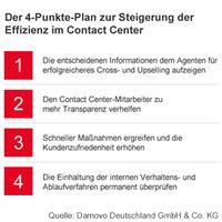 4-Punkte-Plan für mehr Effizienz im Kundenservice - Analytics als Trend im Kundenservice