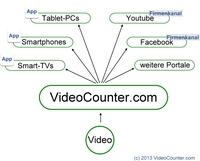 Eine Video-App für alle Screens: robuste Multiscreen-Strategien auf der Videomarketing-Konferenz im Oktober 2013, Frankfurt/Main
