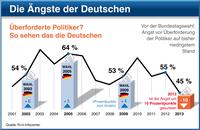 Vor der Bundestagswahl: Top-Angst Euro-Schuldenkrise - doch in Deutschland mehr Vertrauen in Arbeit der Politiker