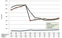 Zahl der LASIK-Behandlungen auf neuen Höchststand
