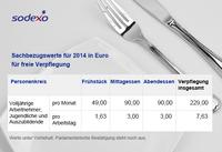 Bundesregierung erhöht 2014 steuerliche Werte der Mitarbeiterverpflegung