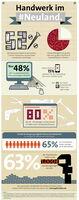 Viele Handwerker sind im Internet nicht präsent