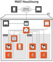MAX!-Funk-Zwischenstecker von eQ-3 bindet Elektroheizungen ins MAX!-Netzwerk ein