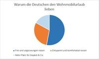 Die Deutschen fahren auf Wohnmobile ab wie seit 20 Jahren nicht mehr: Miet24 klärt über die Gründe auf