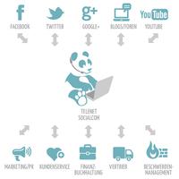Telenet SocialCom® erneut als ITK-Produkt im Bereich Call/Contact Center nominiert